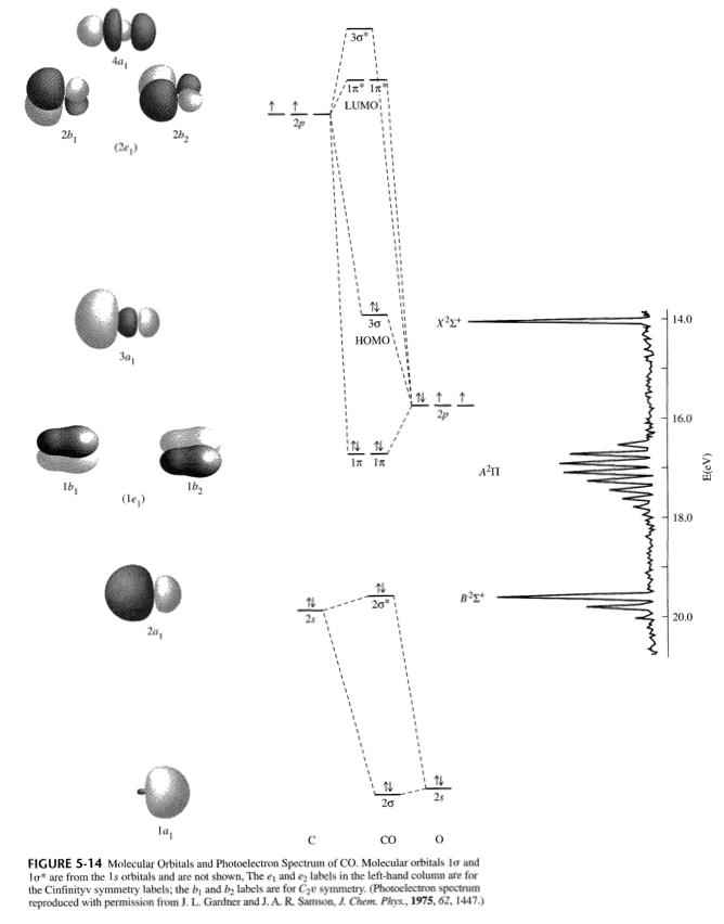 Química inorgánica, Miessler et al. Ch. 5.3, Figura 5.13