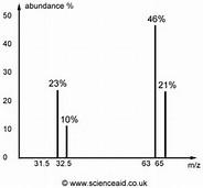www.scienceaid.co.uk