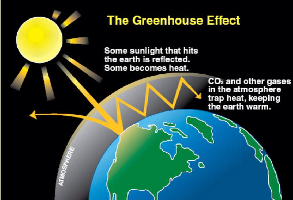 http://astrocampschool.org/greenhouse-effect/