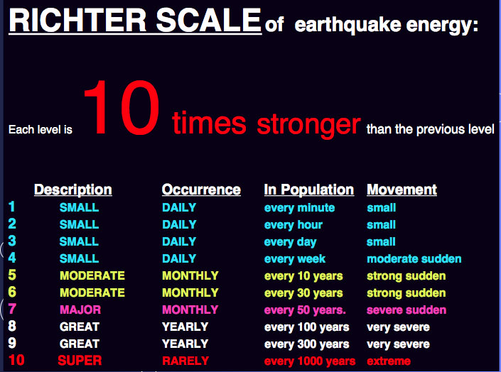 What Is The Difference In Intensity Of An Earthquake Of 6 2 And 4 5 Socratic