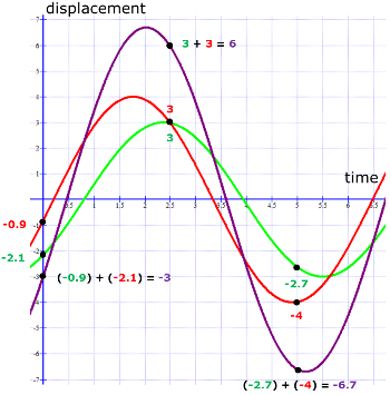 https://study.com/academy/lesson/the-resultant-amplitude-of-two-superposed-waves.html