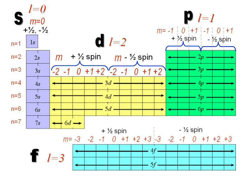 http://spcpchemroom9.blogspot.ro/2010/08/quantum-numbers.html