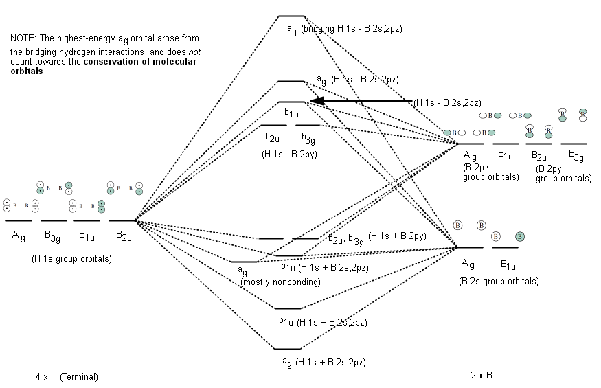 Derivado de la información en Química inorgánica, Miessler et al., Pp. 266-267
