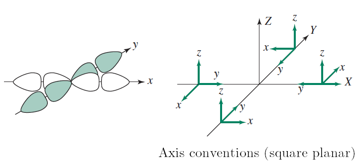 Adapted from Inorganic Chemistry, Miessler et al., 5th ed., pp. 365, 377