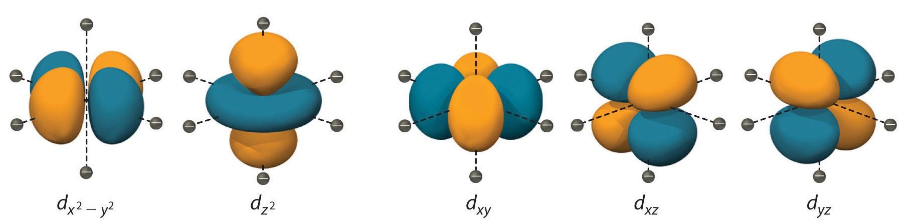 http://chemistryjee.blogspot.ro/2015/08/crystal-field-theory.html