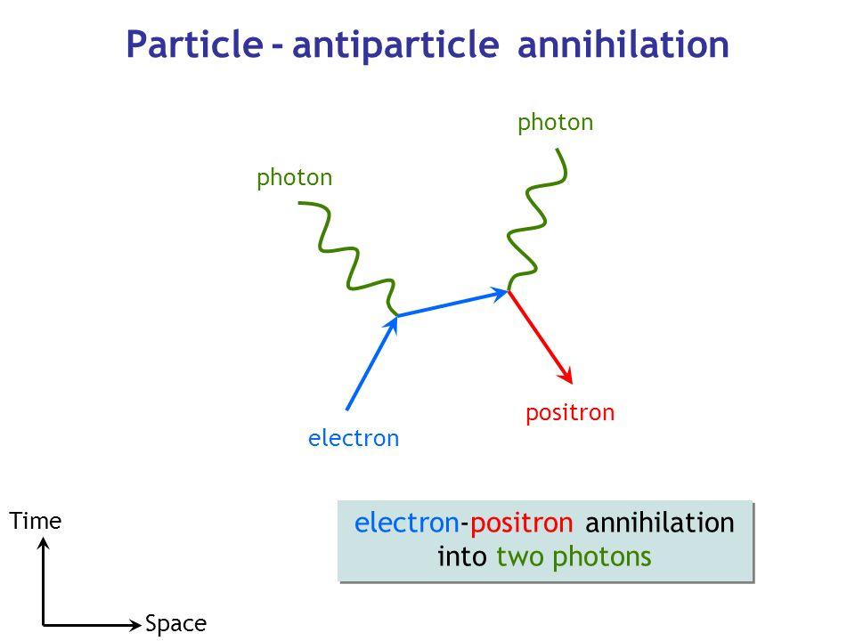 http://slideplayer.com/slide/9432431/29/images/13/Particle+-+antiparticle+annihilation