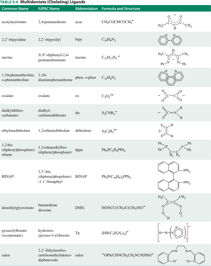 Química inorgánica, Miessler et al., 319