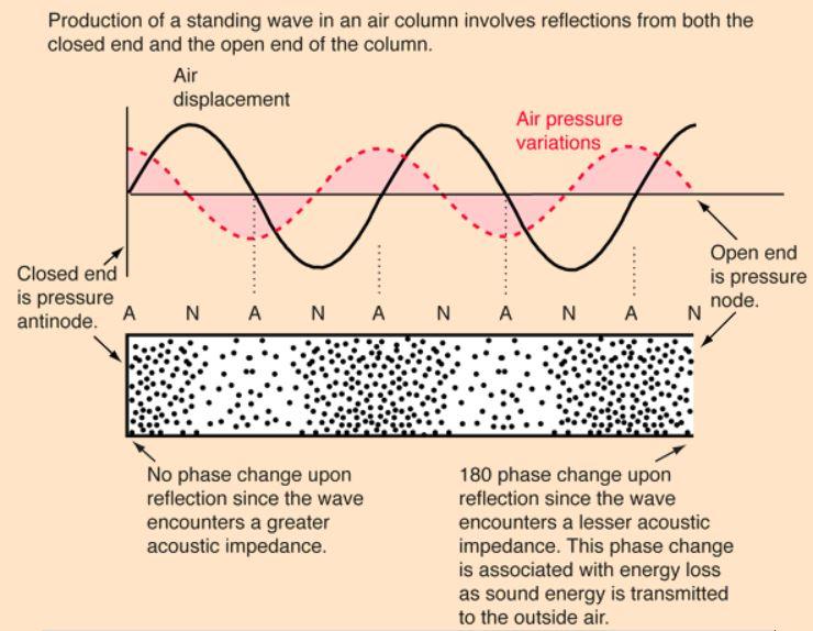 http://hyperphysics.phy-astr.gsu.edu