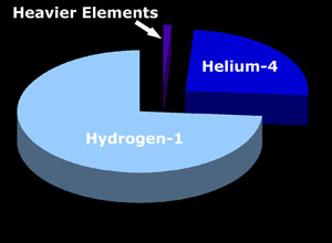 http://www.universeadventure.org/big_bang/elemen-composition.htm