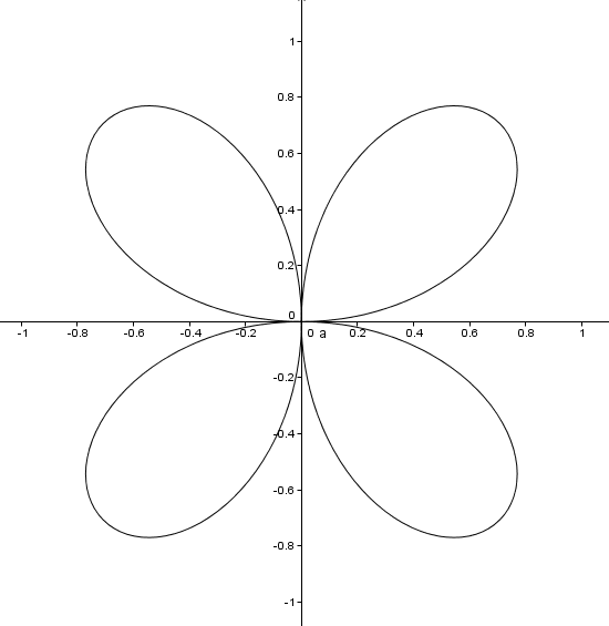 How Do You Find The Area Of The Region Bounded By The Polar Curves R Cos 2theta And R Sin 2theta Socratic