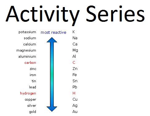 http://yeahchemistry.com/downloads/activity-series