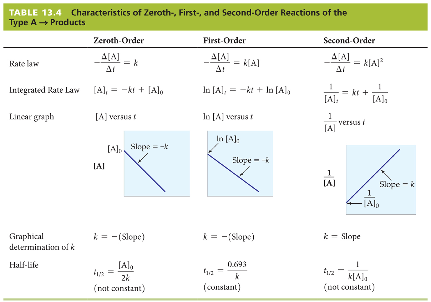 Chemistry, 7th Ed.