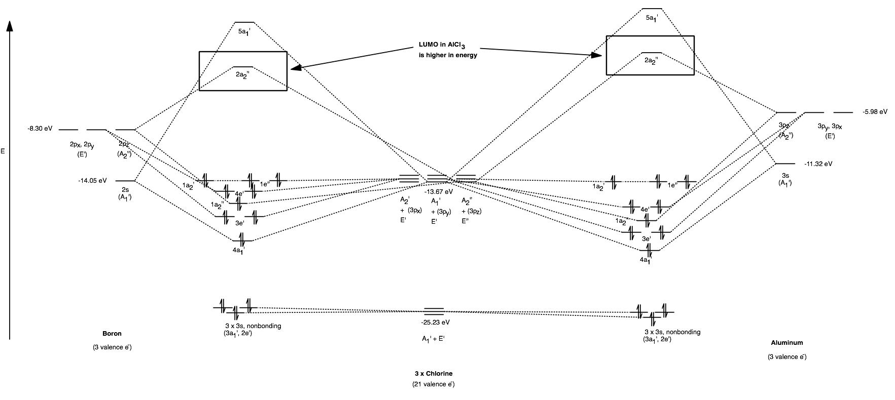 MO Diagram of BCl3 vs. AlCl3