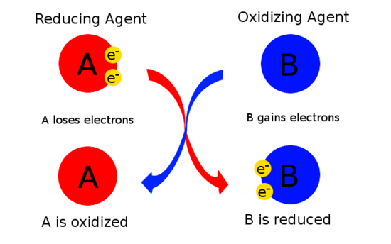 https://chem.libretexts.org/Core/Analytical_Chemistry/Electrochemistry/Redox_Chemistry/Oxidizing_and_Reducing_Agents