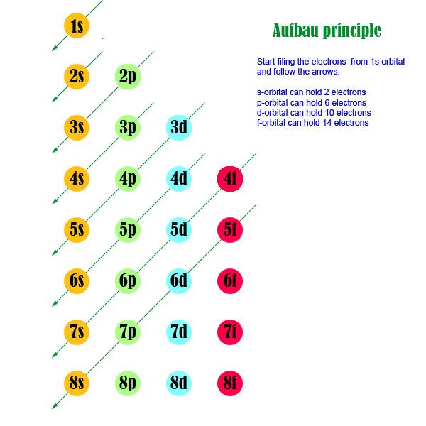 http://america.pink/aufbau-principle_508980.html