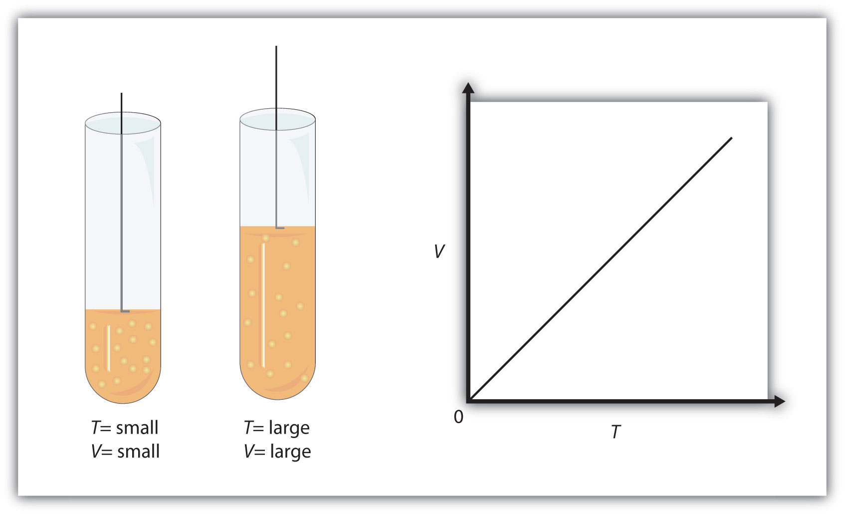 https://saylordotorg.github.io/text_introductory-chemistry/s10-03-gas-laws.html