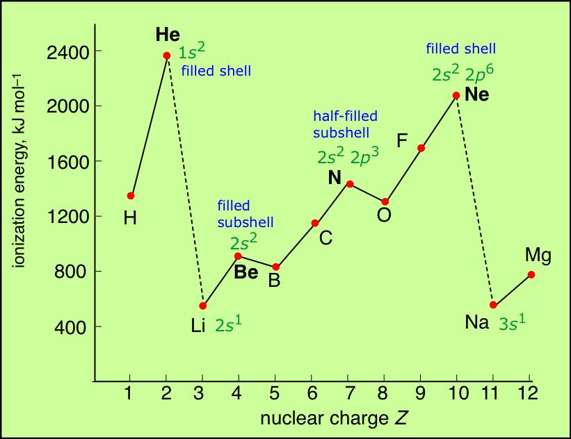 http://chemwiki.ucdavis.edu/Textbook_Maps/General_Chemistry_Textbook_Maps