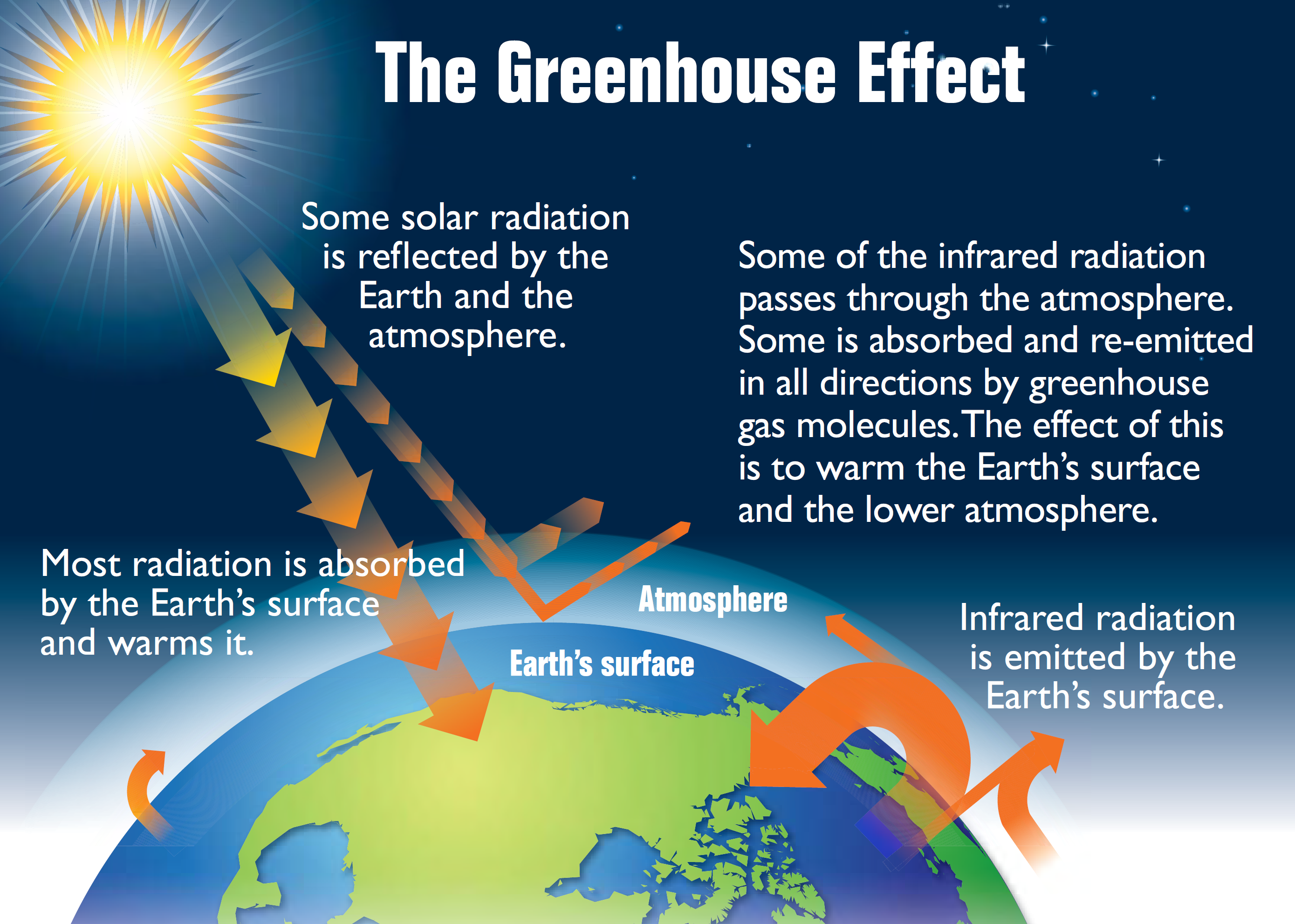 The greenhouse effect from https://www.schoology.com/template/239604660.