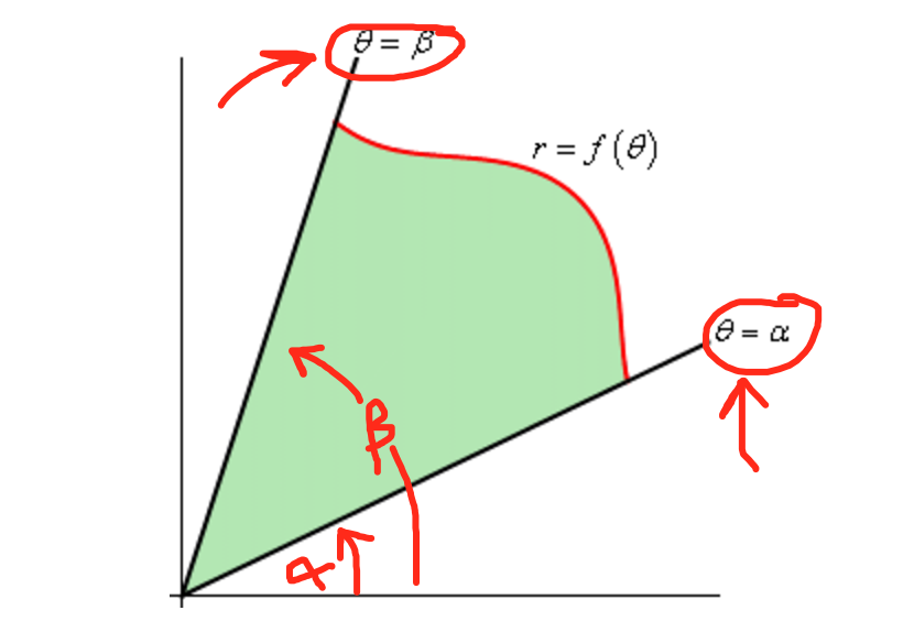 Find The Area Bounded By The Inside Of The Polar Curve R 1 Cos 2theta And Outside The Polar Curve R 1 Socratic The calculation of two consecutive integral makes it possible to compute areas for functions with two variables to integrate over a given interval. the polar curve r 1 cos 2theta