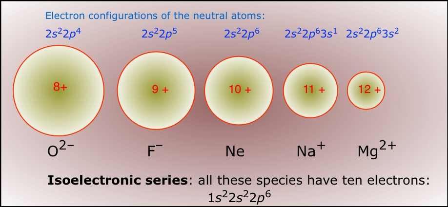 http://chemwiki.ucdavis.edu/Textbook_Maps/General_Chemistry_Textbook_Maps/Map%3A_Lower's_Chem1/04._Atoms_and_the_Periodic_Table/Periodic_Properties_of_the_Elements