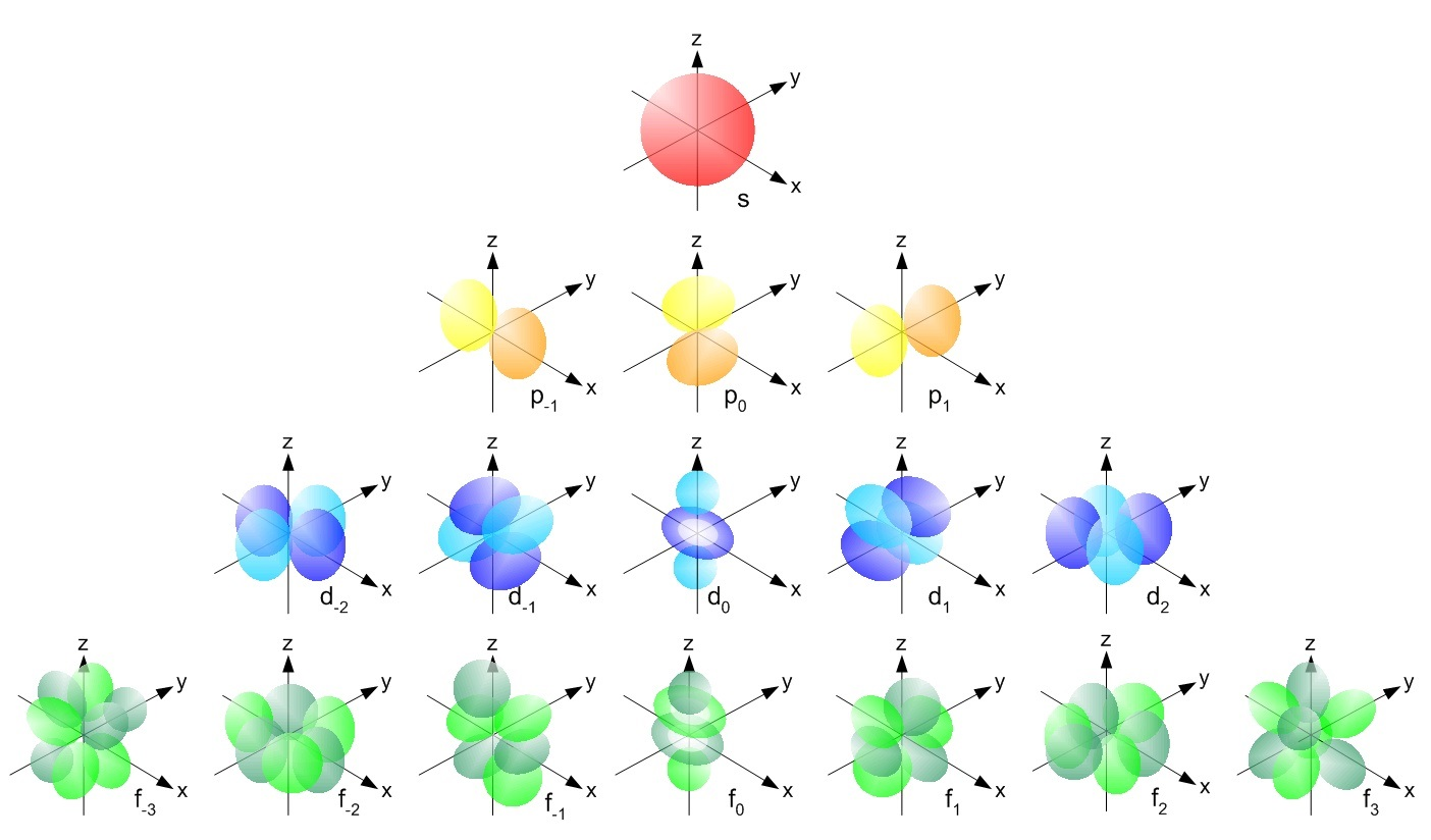 https://chem.libretexts.org/Core/Physical_and_Theoretical_Chemistry/Quantum_Mechanics/09._The_Hydrogen_Atom/Atomic_Theory/Electrons_in_Atoms/Electronic_Orbitals