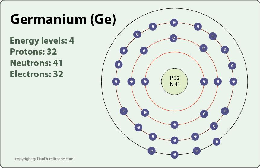 http://dandumitrache.com/germanium/