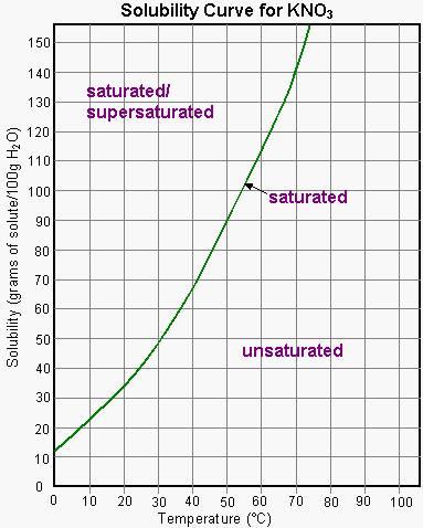 http://www.mts.net/~alou/Chemistry%2011/Unit%204%20-%20Solutions%20Lessons/Lesson%203%20-%20Factors%20Affecting%20Solubility.htm