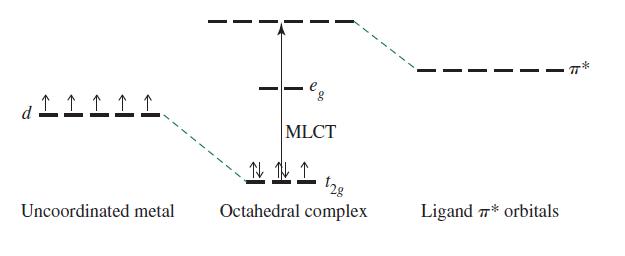 Inorganic Chemistry, Miessler et al., pg. 431