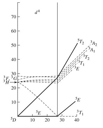 Inorganic Chemistry, Miessler et al., pg. 420