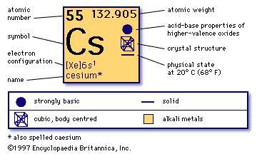 https://www.britannica.com/science/cesium