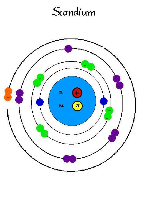 http://imgarcade.com/1/scandium-electron-configuration/