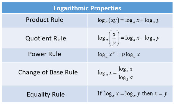 https://www.onlinemathlearning.com/logarithms-product-rule.html