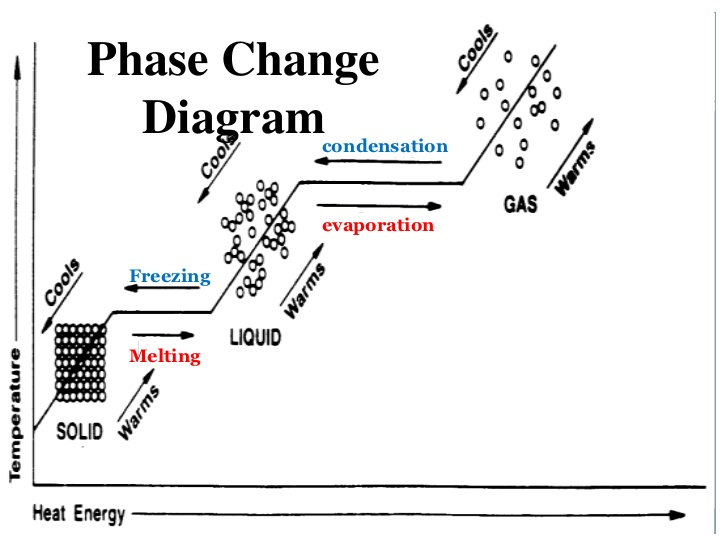 http://prestigebux.com/worksheet/water-phase-change-diagram-worksheet