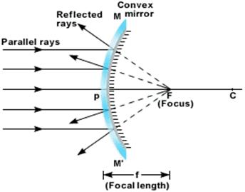 http://physicssimplifiedforyou.blogspot.ro/2014/12/mirror.html
