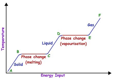 http://physics.tutorvista.com/thermodynamics/phase-change.html
