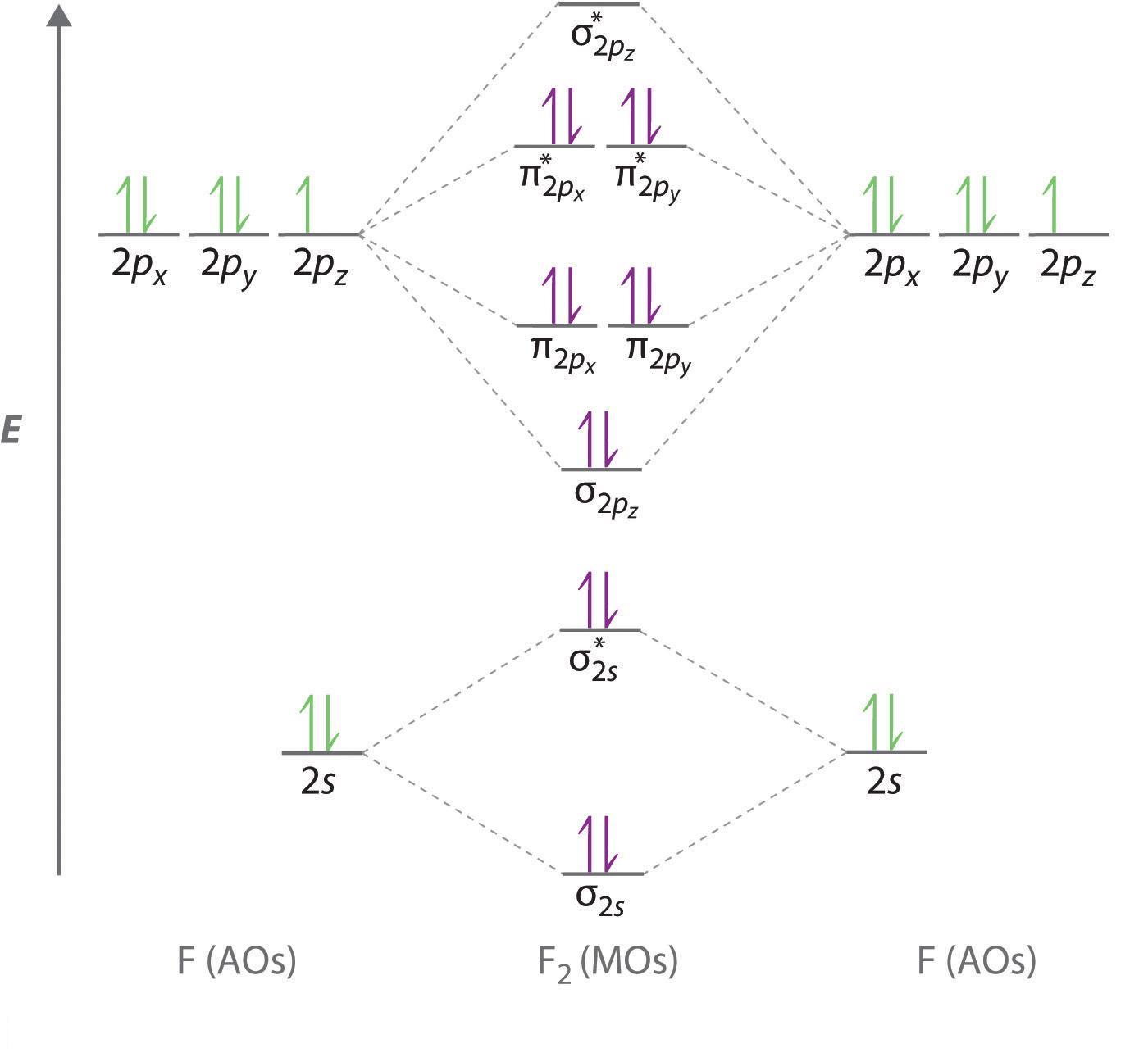 http://chemwiki.ucdavis.edu/Wikitexts/UC_Davis/UCD_Chem_2A/UCD_Chem_2A%3A_Hayashi