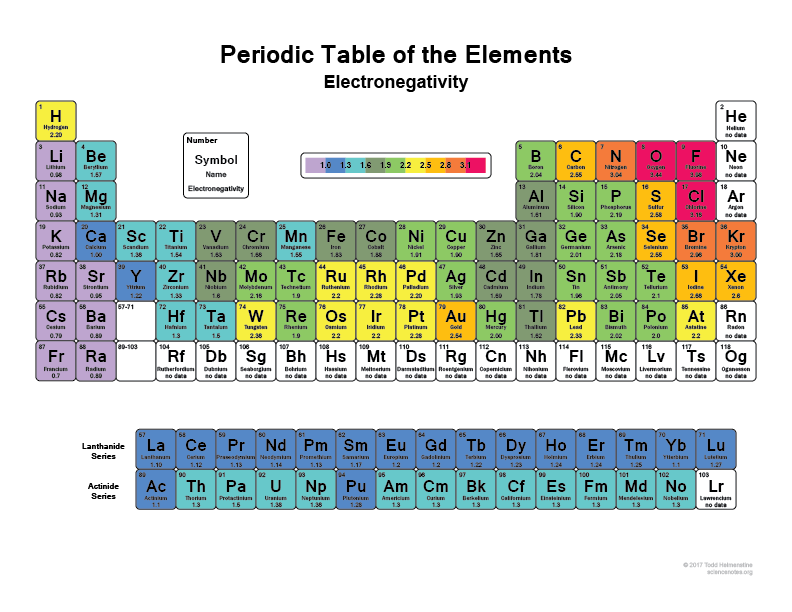 https://sciencenotes.org/list-of-electronegativity-values-of-the-elements/
