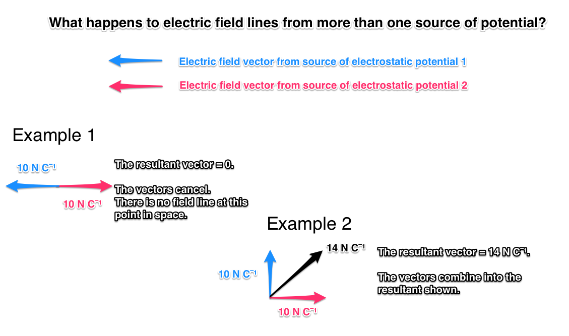 electric field lines from more than one source of potential
