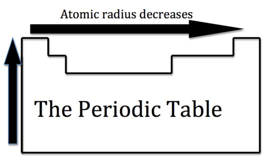 http://chemwiki.ucdavis.edu/Inorganic_Chemistry/Descriptive_Chemistry/Periodic_Trends_of_Elemental_Properties/Periodic_Properties_of_the_Elements