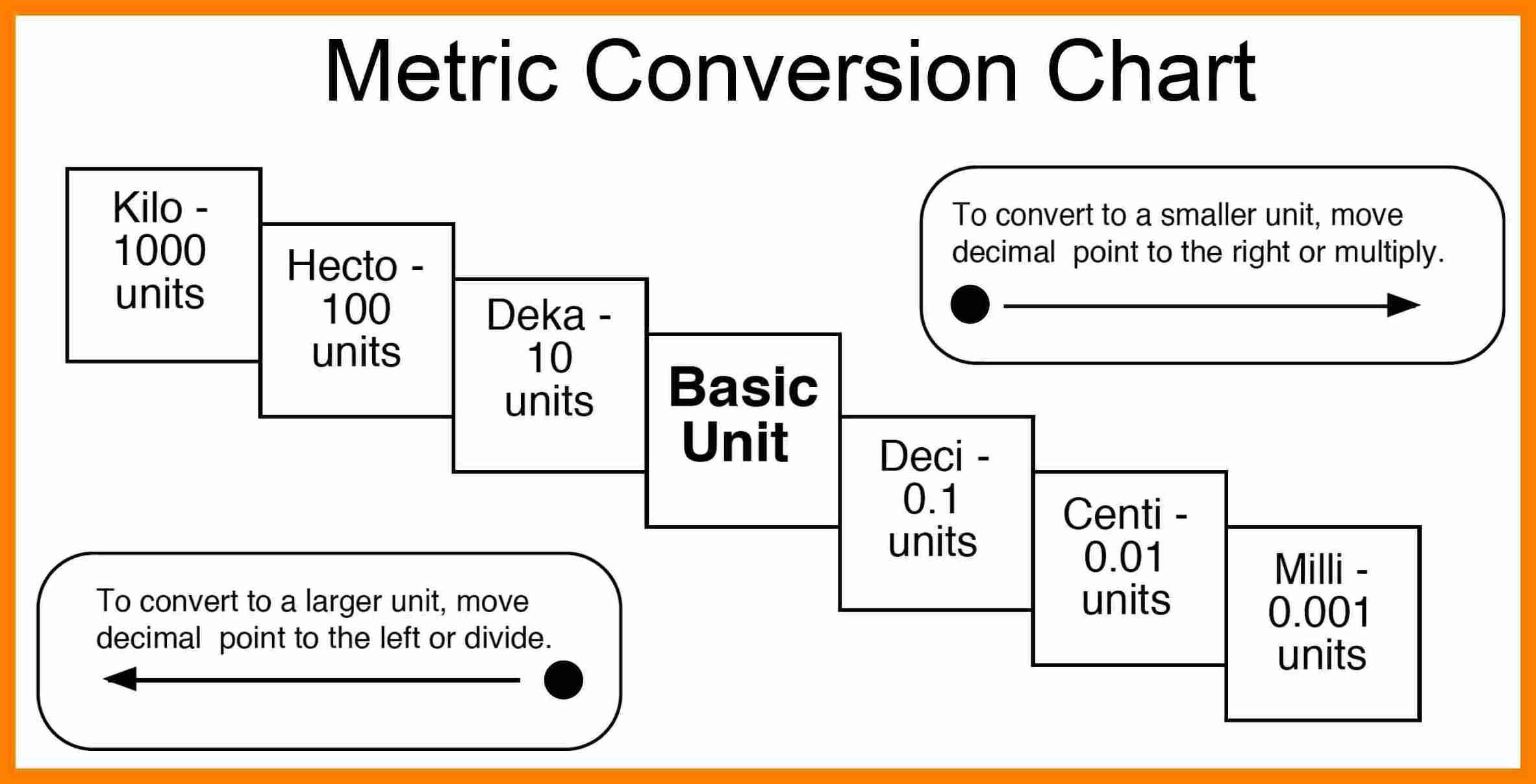 http://newhopestreamwood.com/4-metric-system-chart/
