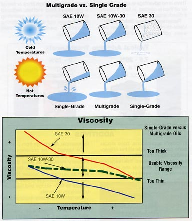 https://web.archive.org/web/20150919025317/http://www.smartsynthetics.com/images/cold-temp-hot-temp-viscosity.jpg