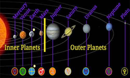 http://www.differencebetween.net/science/difference-between-inner-and-outer-planets/