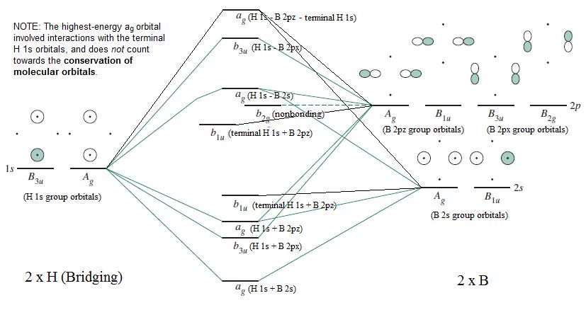 Derivado de la química inorgánica, Miessler et al., Pág. 267