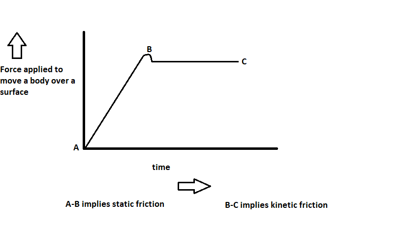 Why is static friction greater than kinetic friction? - Quora
