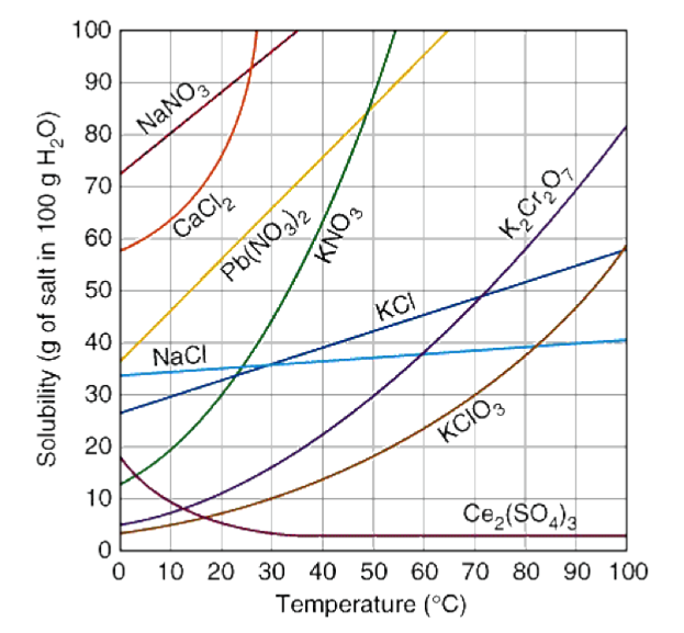 What Are Solubility Curves Socratic