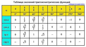 How Do You Simplify Cos 2 Pi 3 Socratic