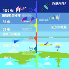 https://www.scienceabc.com/nature/what-if-earth-had-no-atmosphere-no-oxygen-nitrogen-water.html