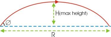 http://tutor4physics.com/projectilemotion.htm