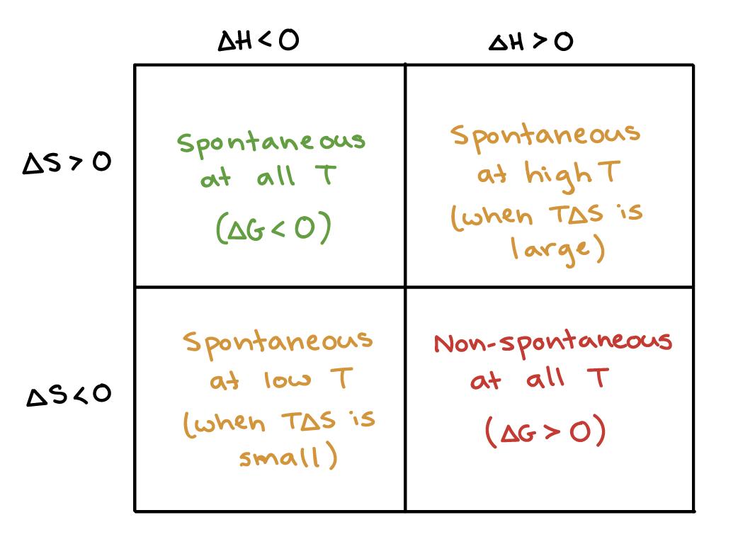 https://www.khanacademy.org/science/chemistry/thermodynamics-chemistry/gibbs-free-energy/a/gibbs-free-energy-and-spontaneity