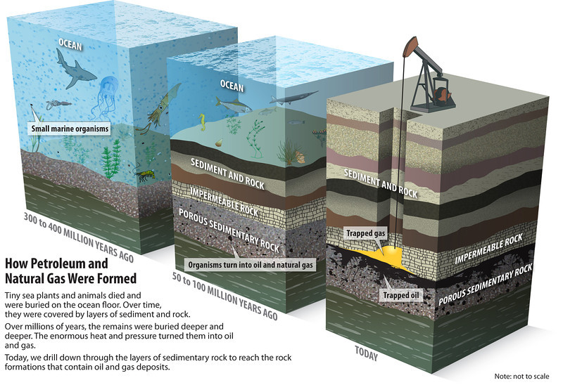 http://www.artinaid.com/2013/04/natural-gas/